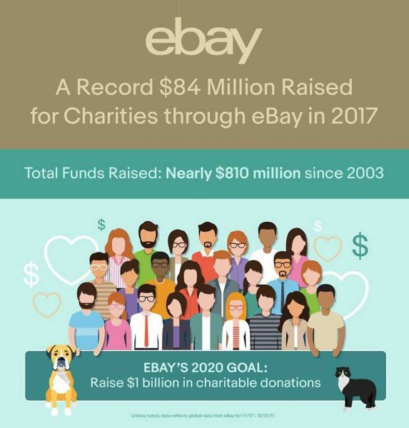eBayforCharity raised a record in 2017 for charities around the world - Owner Of ebay